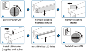 Fluorescent Lights Ballast Replacement chart