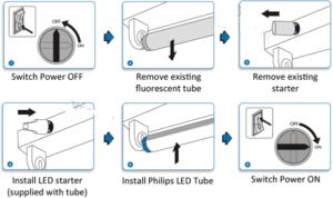 Fluorescent Lights Ballast Replacement chart
