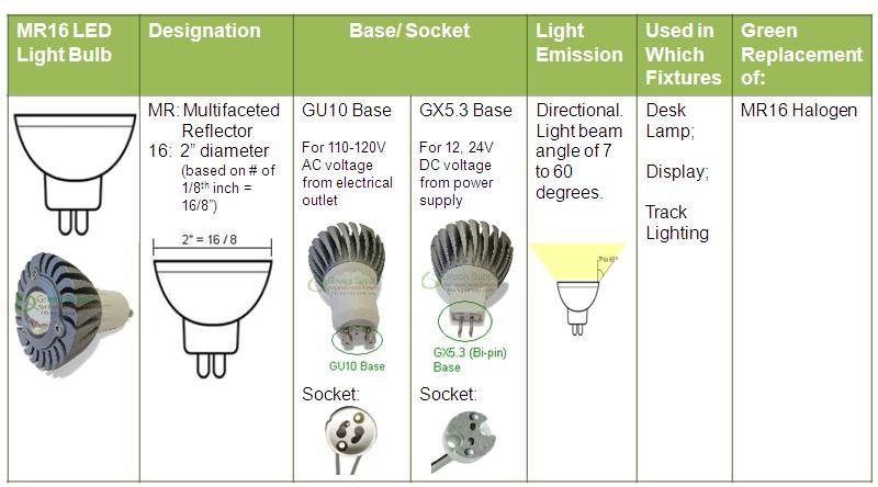 halogen Light socket replacement